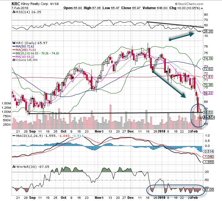 5 bearish bets these stocks look good short
