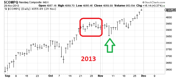 If The Nasdaq Composite Rallies This Week Dont Trust It Thestreet