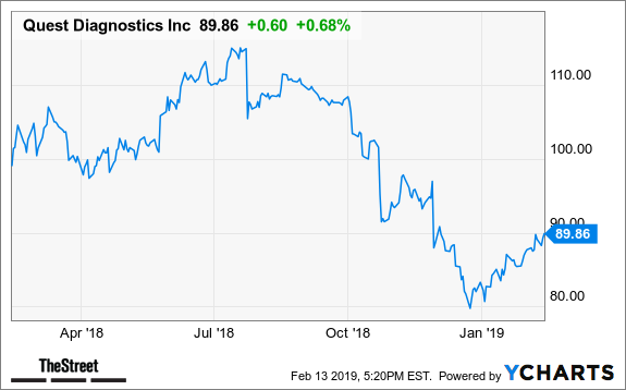 Quest Diagnostics Expected to Earn $1 37 a Share - TheStreet