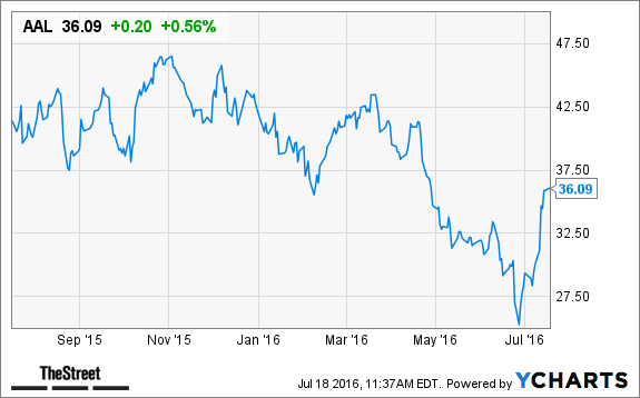 Action Alert Save Americans With >> Why American Airlines Beaten Up Stock Is Soaring To New Heights