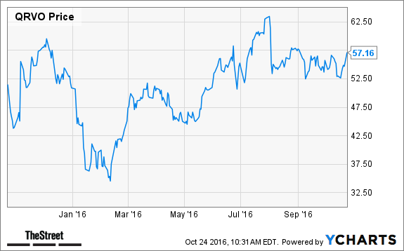 Jim Cramer -- Qorvo (QRVO) Is a Natural Takeover Target