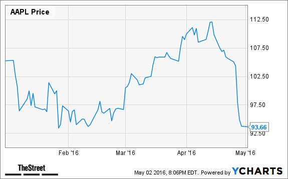 Jim Cramer's Top Takeaways: Apple (AAPL), Newell Brands (NWL