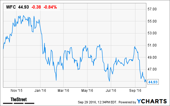Here Are 3 Reasons To Buy Beaten Down Wells Fargo Wfc With Both
