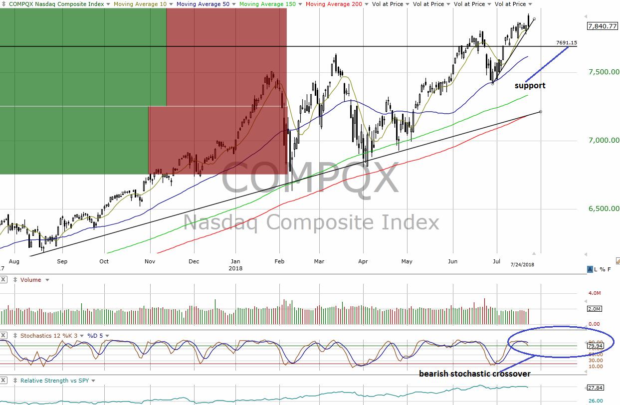 How to Interpret a Stock Market Sending Mixed Signals ...