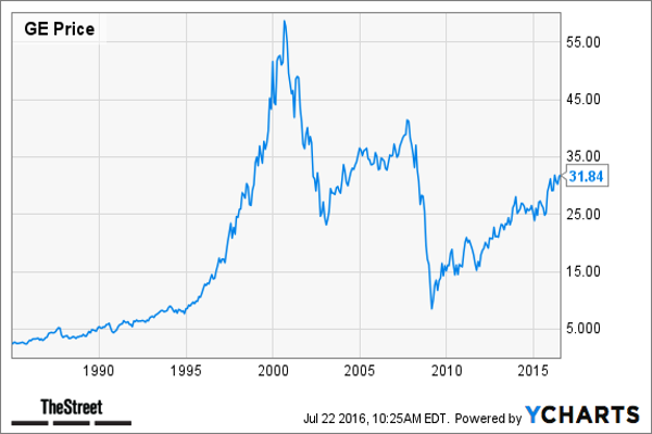 2. General Electric ($523 Billion Market Cap in 1999)