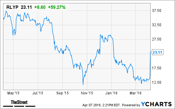 Relypsa (RLYP) Stock Soars on Possible Sale - TheStreet