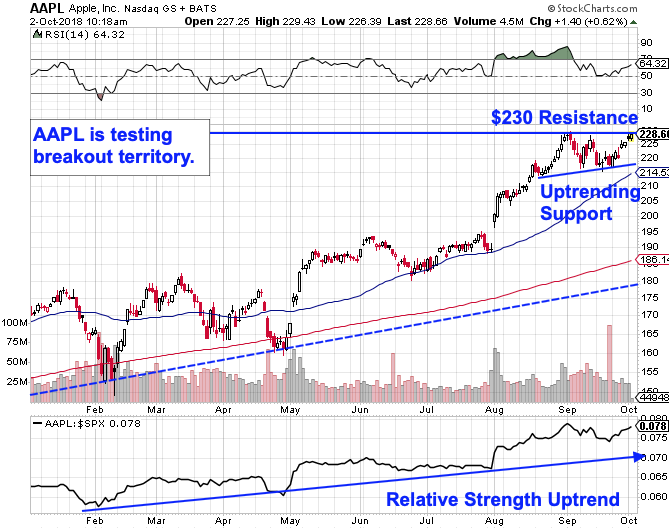 Apple Is Closing In On Breakout Territory Chart Thestreet