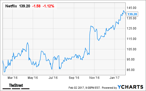 latest earnings point to a largely strong year for fang