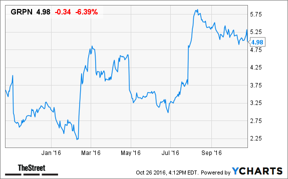 Groupon Grpn Stock Tumbles In After Hours Trading On Q3 Results