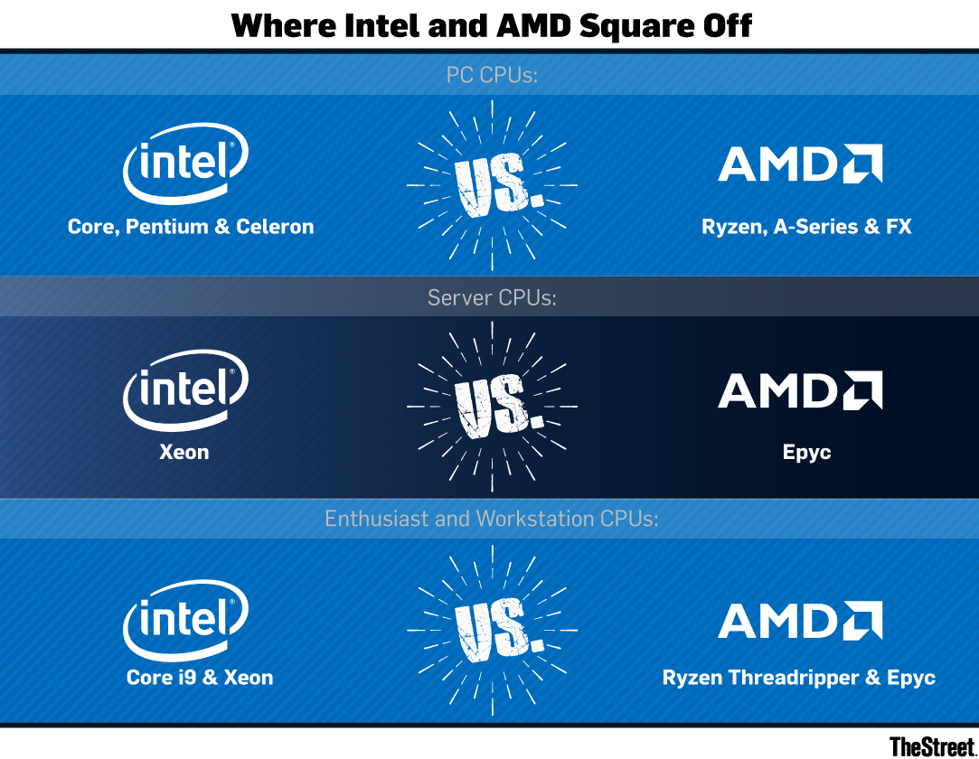 AMD Shares Are Soaring, But How Long Can the Good Times Last