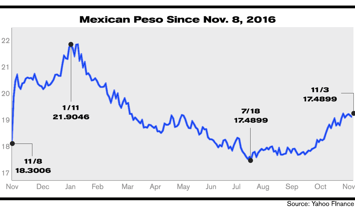 The peso has been all over the map under Trump.