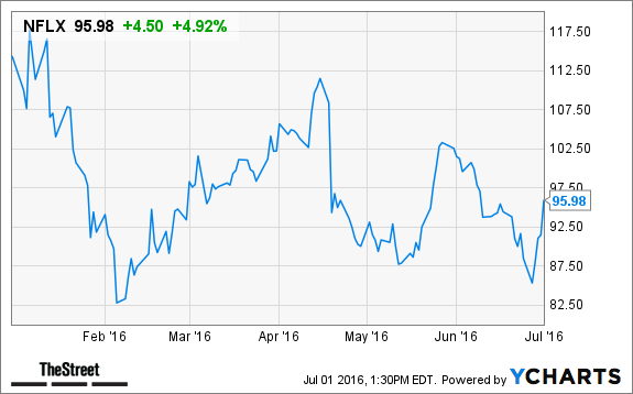 netflix  nflx  stock gains  analysts forecast strong long