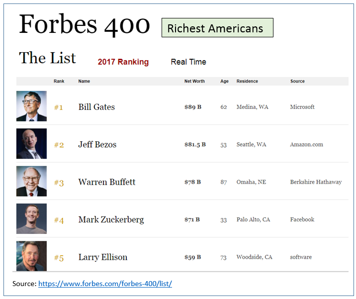 Enjoyable Warren Buffetts Biggest Winner In 2017 Is This Surprising Download Free Architecture Designs Scobabritishbridgeorg