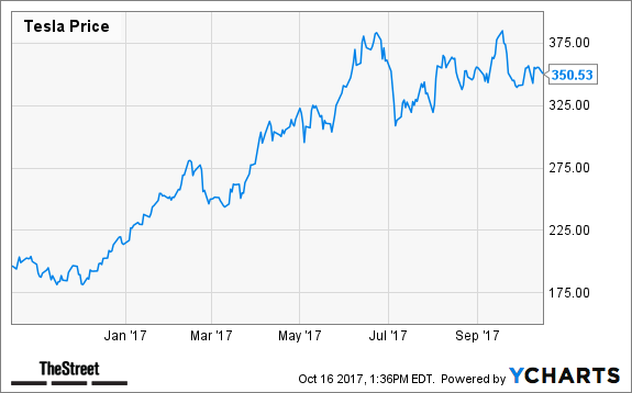 Tesla Stock Quote Today Tesla's Tsla Opportunity In China Is So Huge The Stock Deserves