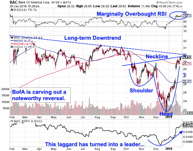 Bank of America to Trigger Two Buy Signals as Bullish Reversal Forms