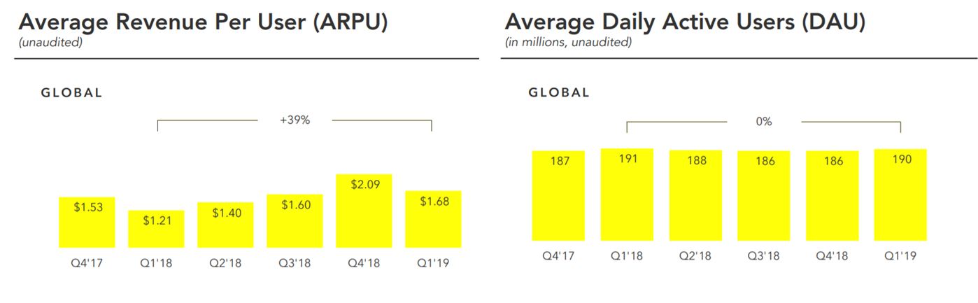 Snap Inc.'s 1Q19 operating metrics, sourced from company's earnings press release
