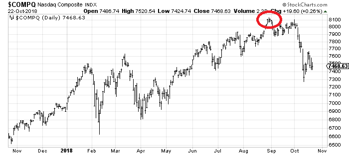 I Want To Draw Your Attention To The Nasdaq S Chart Realmoney