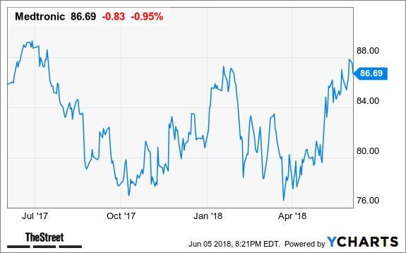 Medtronic: Cramer's Top Takeaways - TheStreet