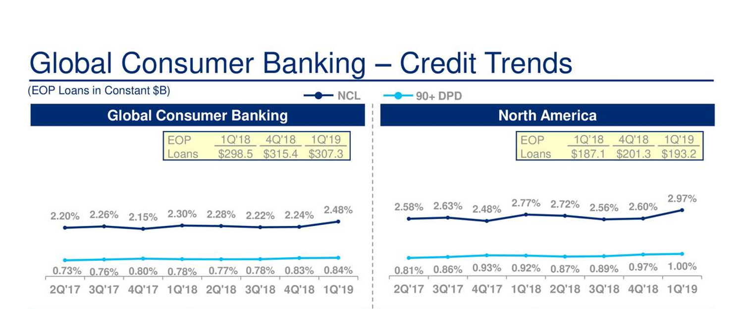 Citigroup's key credit metrics took a turn for the worse in the first quarter. Source: company's earnings slides.