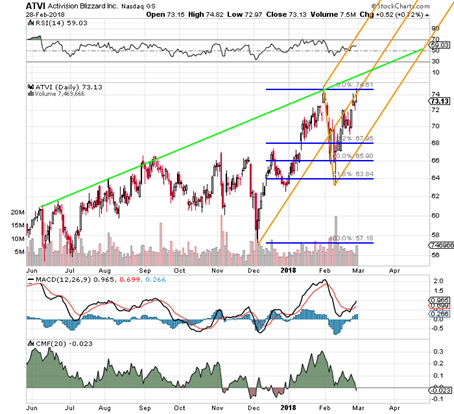 Activision Blizzard (NASDAQ:ATVI) Stock Offers Great Way to