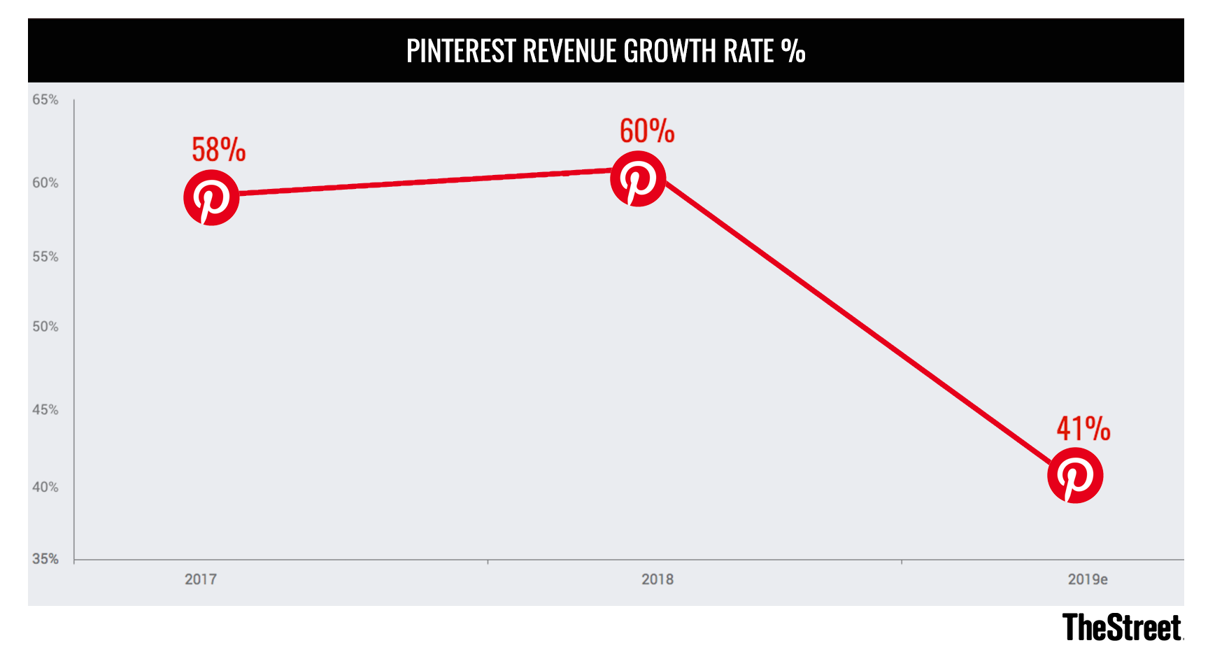 Interested in Pinterest? It's Probably Best to Move Along - TheStreet