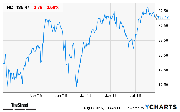 Home Depot Hd Stock Price Target Hiked After Q2 Results
