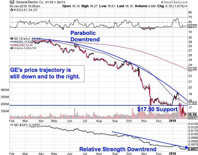 Avoid General Electric And Procter Gamble Shares Thestreet
