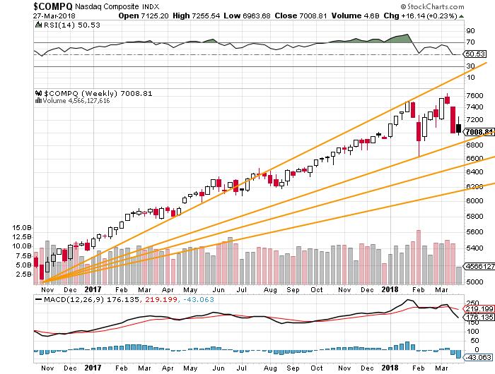 The Nasdaq Could Still Remain on Trend - TheStreet