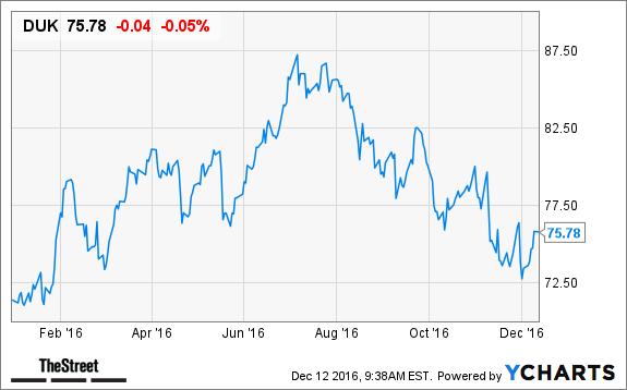 Despite Its Unsexy Business, Duke Energy (DUK) Is Still a