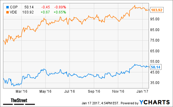 ConocoPhillips Is Weaker Than Wall Street Thinks; Dump the Stock Now ...