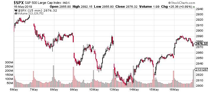 Markets, Immigration, Trading Splunk: Market Recon - RealMoney