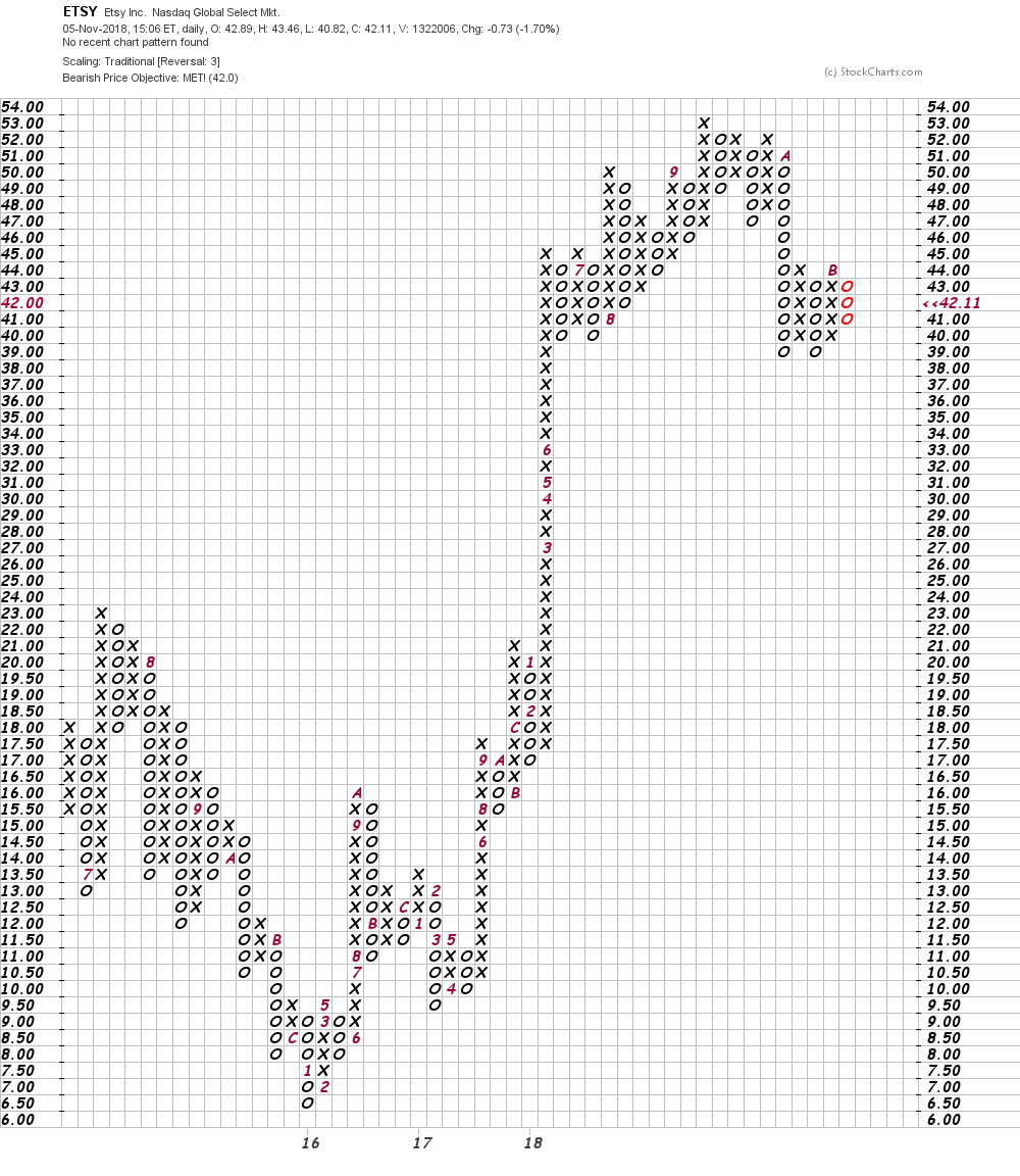 Bottom Line Strategy Etsy Has Been Finding Chart Support Around 40 39 The Next Earnings Report Could Result In A Break Of