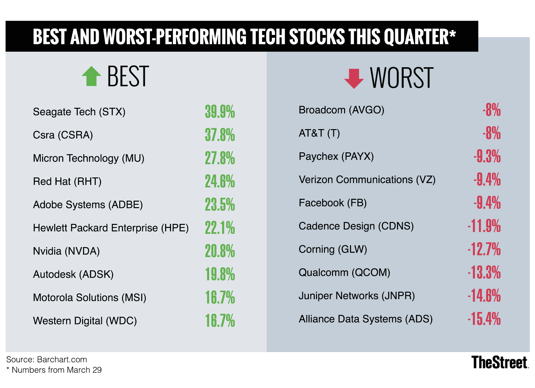 Facebook Among Worst Performing Tech Stocks This Quarter Thestreet