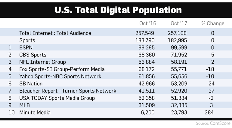 Disney Dis Buying Fox Makes The Sports Media Market Even More