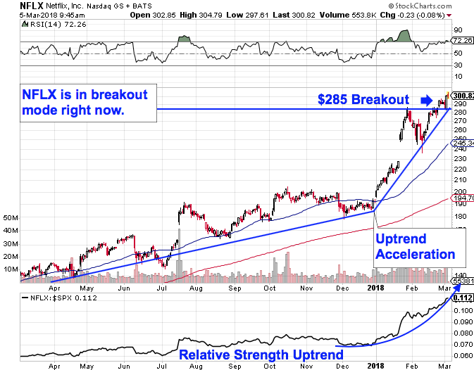 Netflix Nasdaqnflx Stock May Never Come Down Reveals This Chart