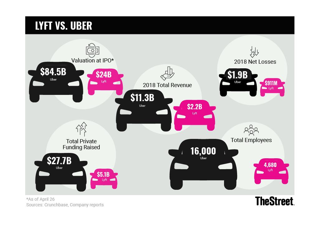 Uber, Lyft Driver Strikes on Wednesday Highlight a Key Risk