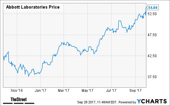 Buy Abbott Labs as It Obliterates DexCom Stock, Jim Cramer