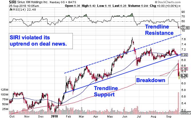 Siriusxm Stock In Make Or Break Mode Following Pandora Deal Must