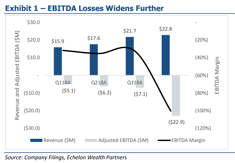 Source: Echelon Wealth Partners