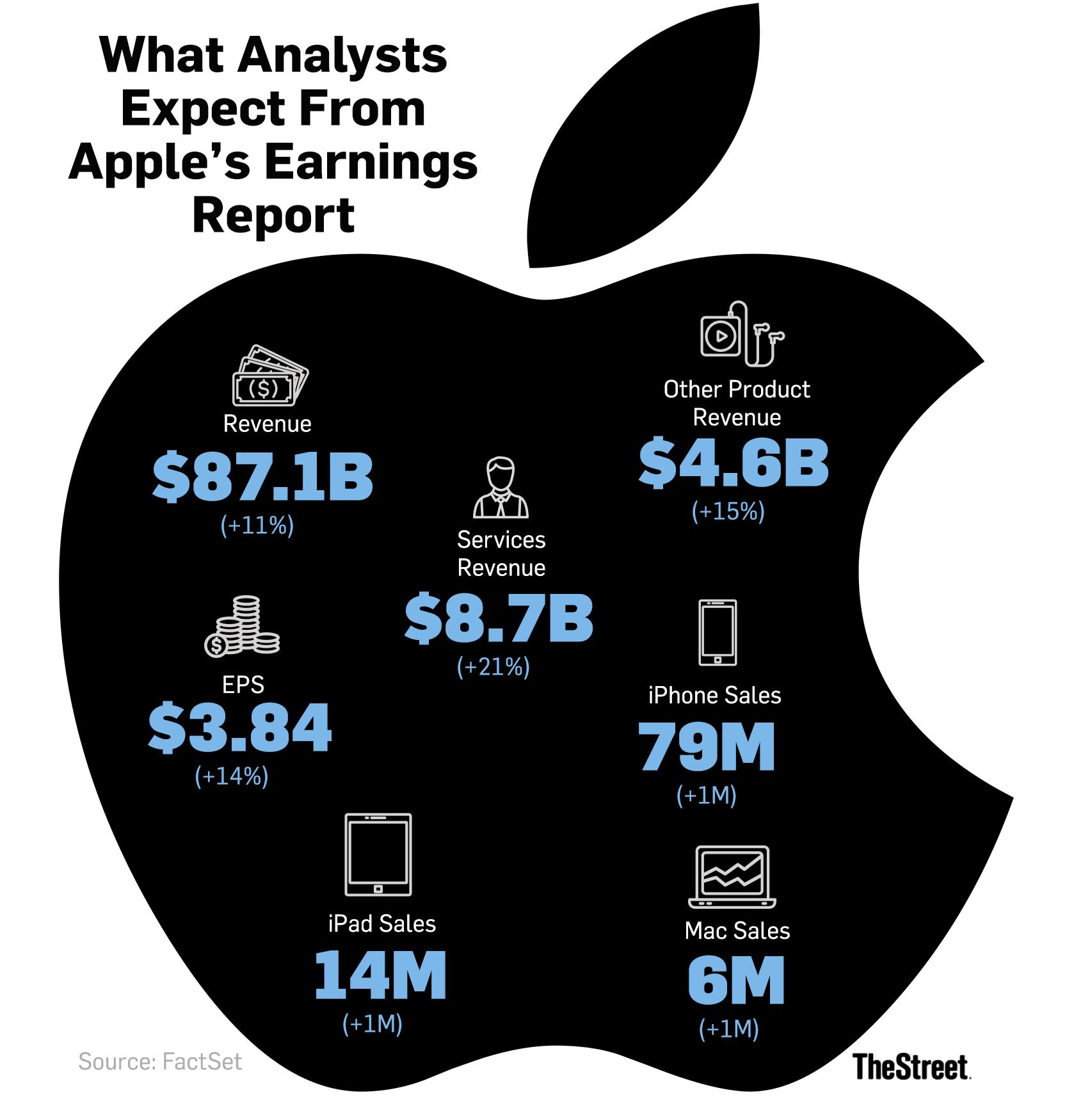 Buy Apple Stock As It Nears Dreaded 10 Correction Thestreet