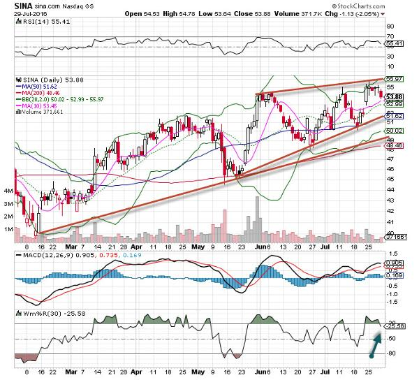 Sina Stock Is Monday's 'Chart of the Day' - TheStreet