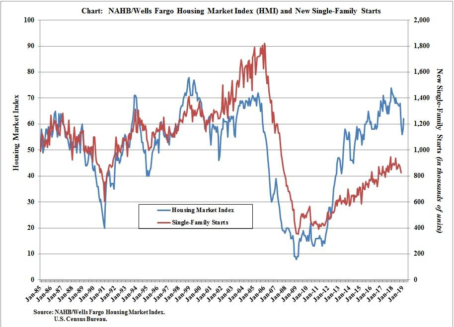 Homebuilder Stocks Remain Cheap but Gains Are Around the
