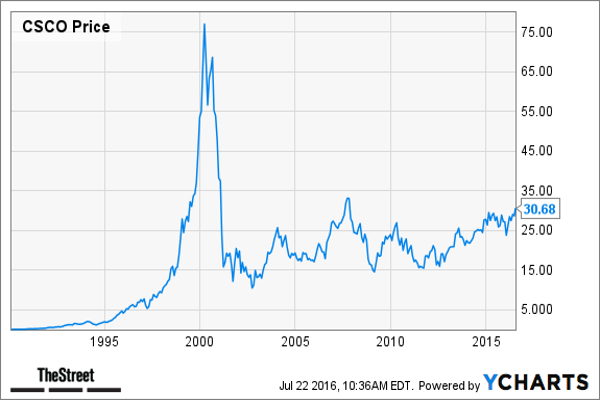 3. Cisco Systems ($344 Billion Market Cap in 1999)