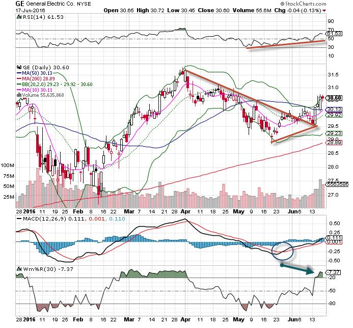 Ge Stock Is The Chart Of The Day Thestreet