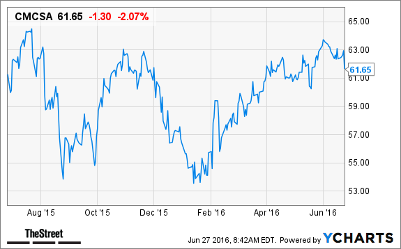 comcast  cmcsa  stock price target increased at nomura