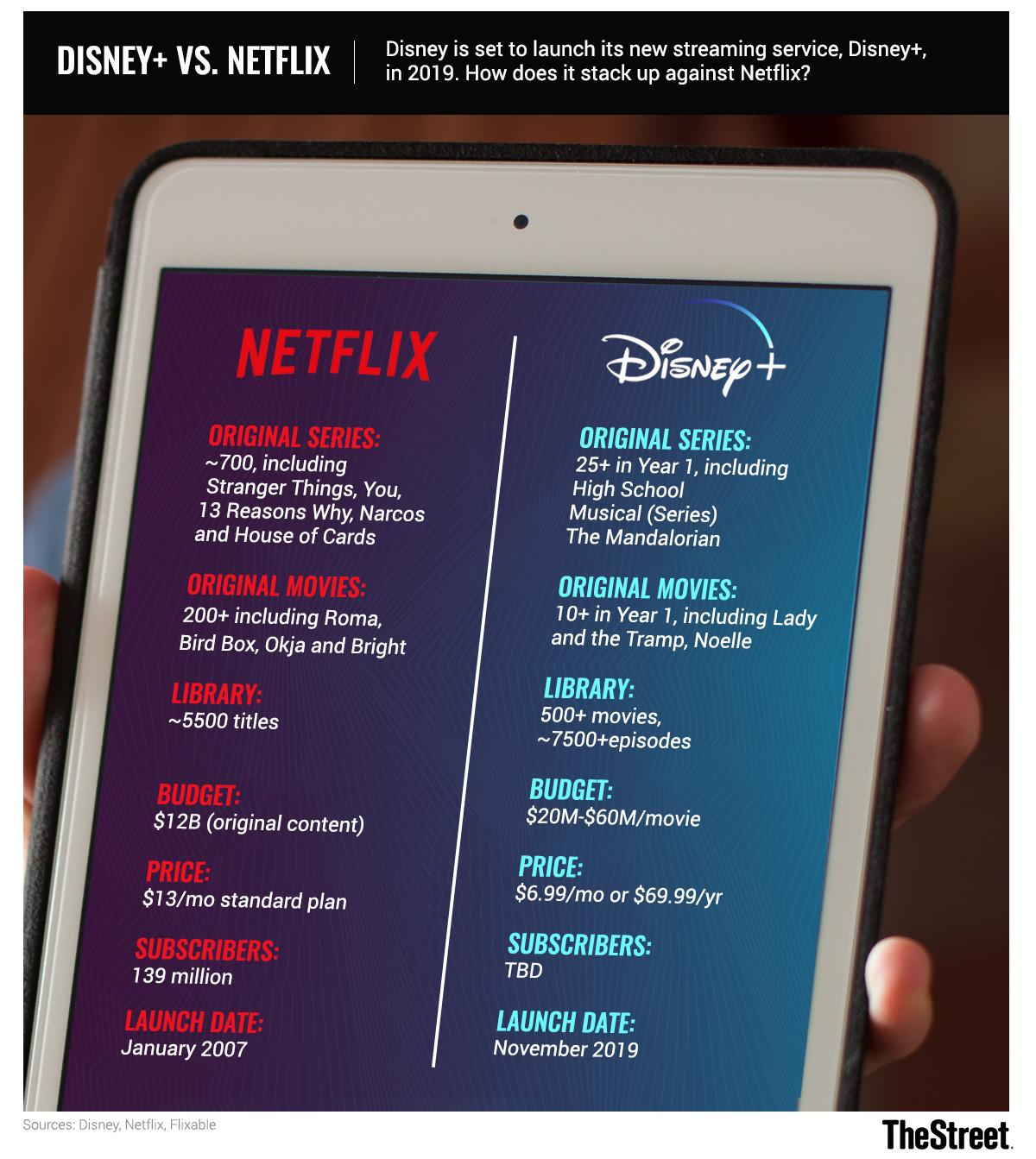 Disney vs  Netflix: The Streaming Video Battle Is Officially