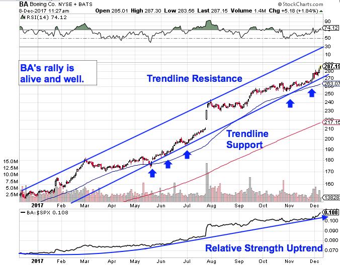 Sorry Elon Musk But Boeings Ba Stock Still Looks Better Than
