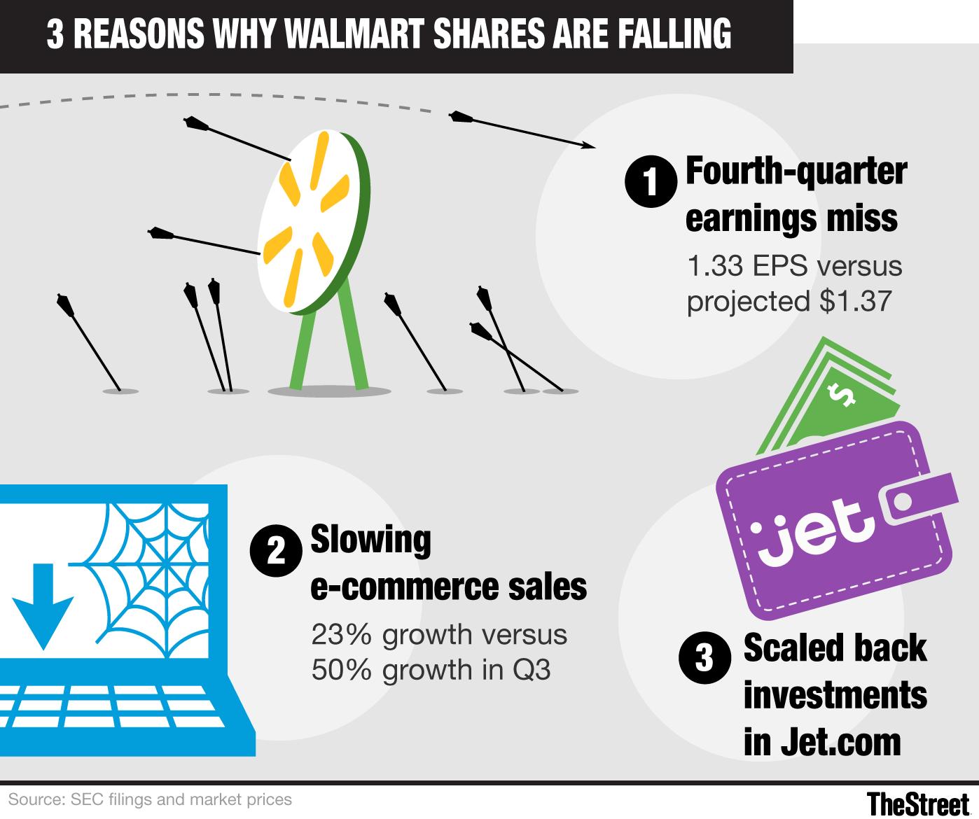 Is Walmart Nyse Wmt Backing Off Amazon Nyse Amzn Thestreet