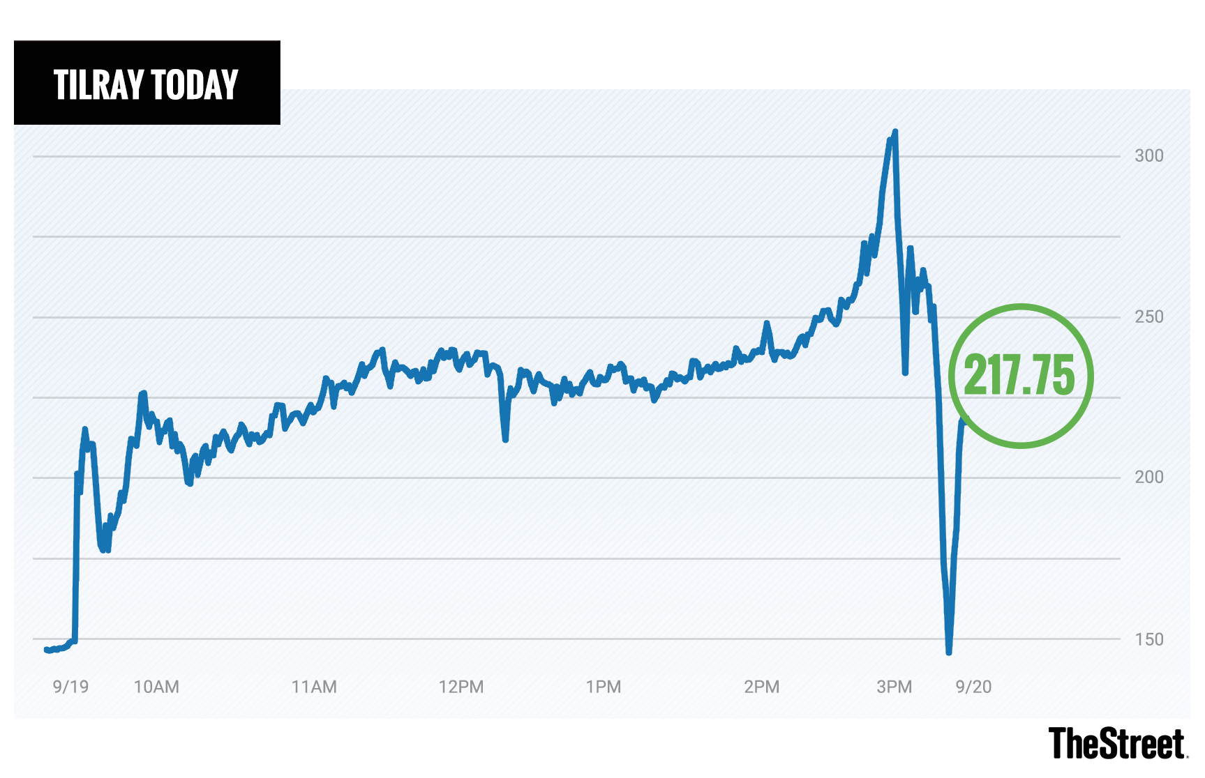 A Chart Showing Shares Of Tilray Throughout The Day On Wednesday