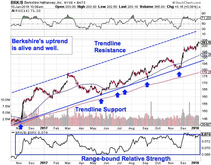 Berkshires 504 Billion Stock Is Still A Buy After Big Board Shift